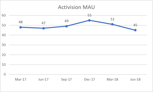 Activision Monthly Active Users