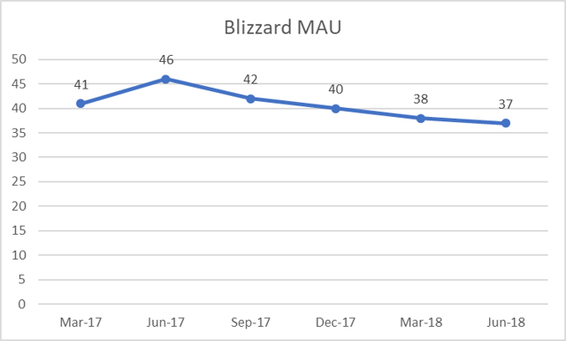 Blizzard Monthly Active Users
