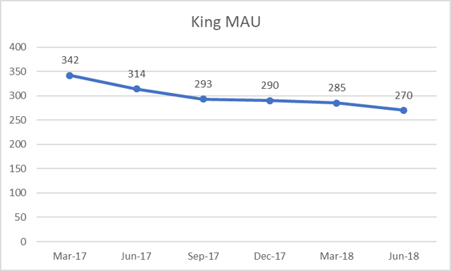 King Monthly Active Users