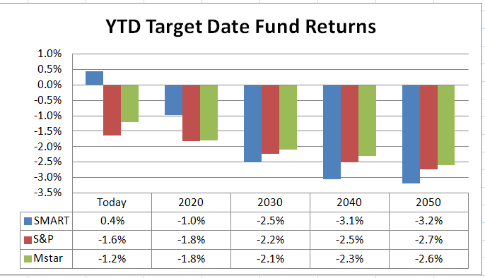 Year-To-Date Target Date Fund Performance: How Much Have You