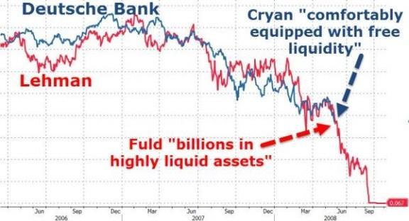 Deutsche Bank is following the footsteps of Lehman Brothers