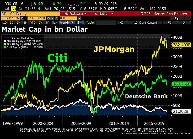 Deutsche Bank: Undervalued And Misunderstood? With Great