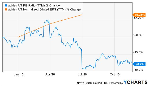 Roux Imaginativo Arena  Adidas: Strong Growth Prospects Lie Ahead (OTCMKTS:ADDYY) | Seeking Alpha
