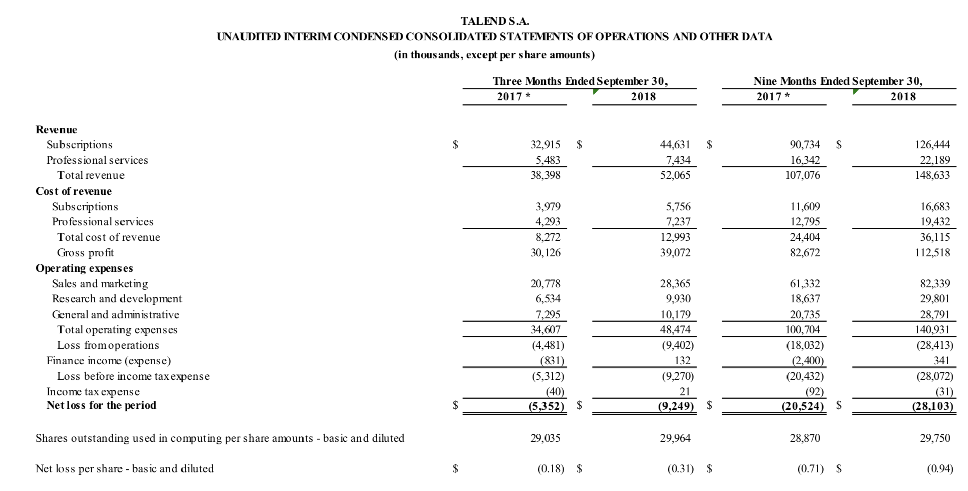Talend: Now A Value Stock