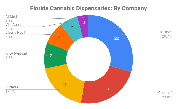 Florida cannabis is a fragmented market with leaders including Trulieve, Curaleaf, and Surterra