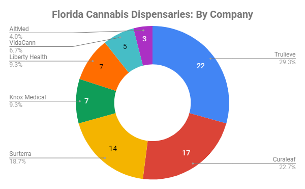 Liberty Health has seven dispensaries, tied for fourth in Florida