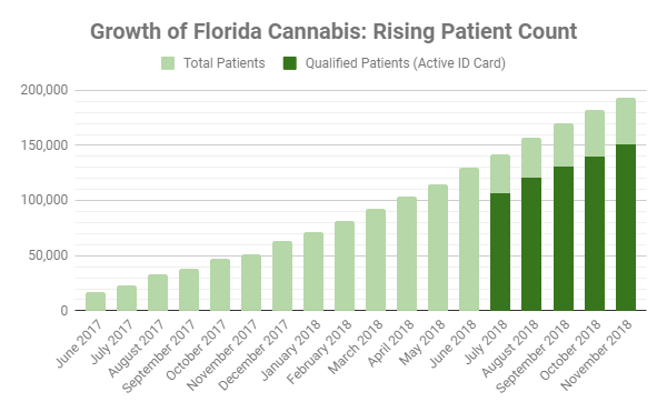 Cannabis usage has exploded in Florida, with patients up 280% since last year