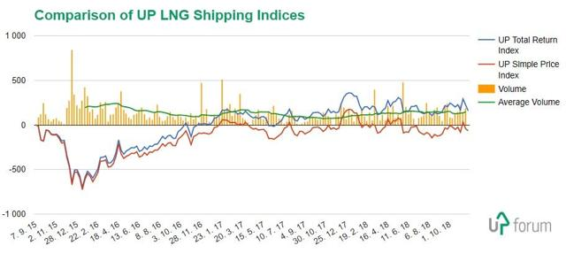 Comparison of UP LNG Shipping Indices