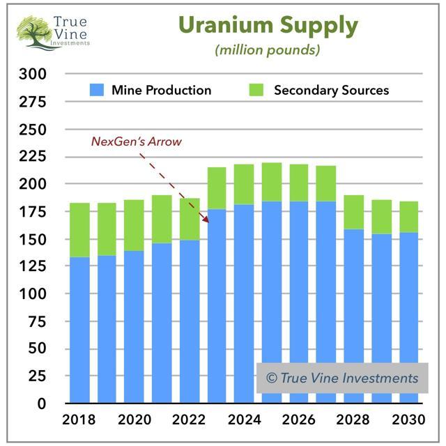 Uranium Supply Outlook