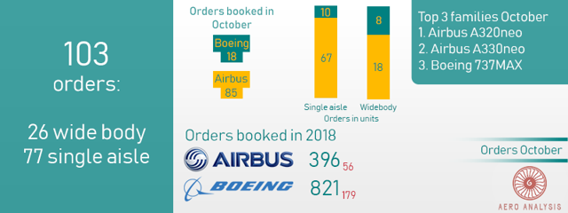 Orders and Deliveries Boeing and Airbus up to and including 2018