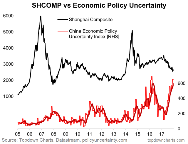 shanghai composite vs policy uncertainty in China