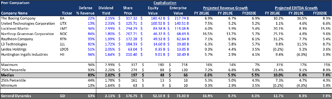 General Dynamics: Multiple Analysis And More - General Dynamics