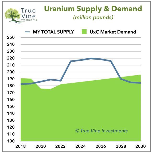 Uranium Supply & Demand
