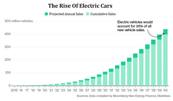 Image result for number of EVs sold graph projection