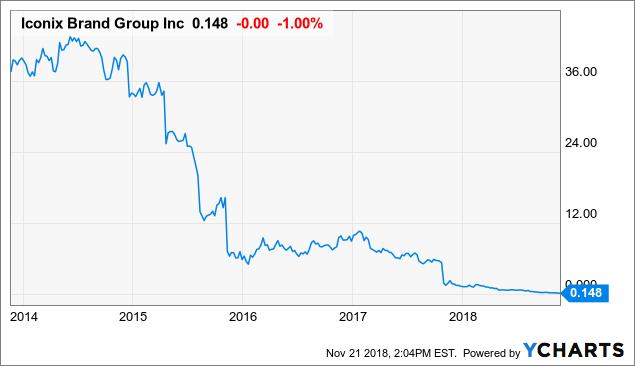 Iconix Brand Group Slowly Manifests Its Turnaround - Iconix