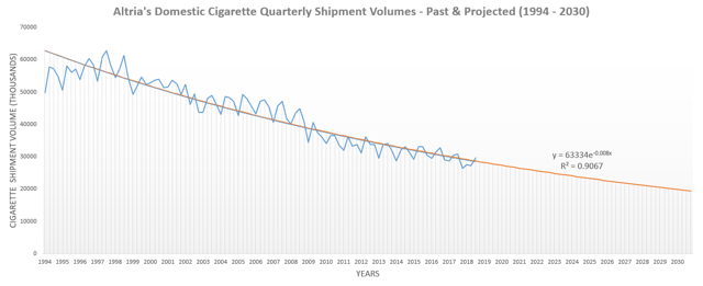 Altria Cigarette Volumes 1