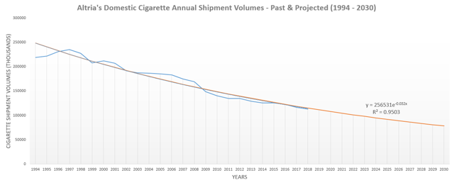 Altria Cigarette Volumes 2
