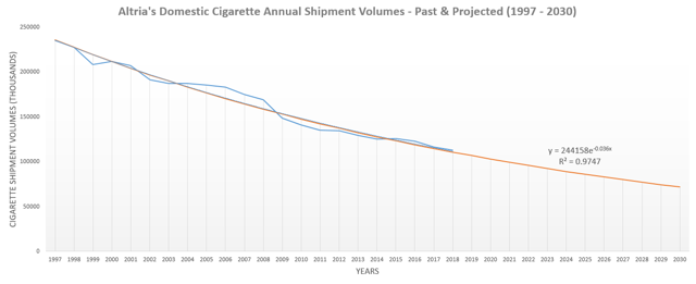 Altria Cigarette Volumes 3