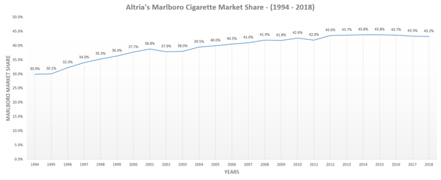 Altria Cigarette Volumes 4
