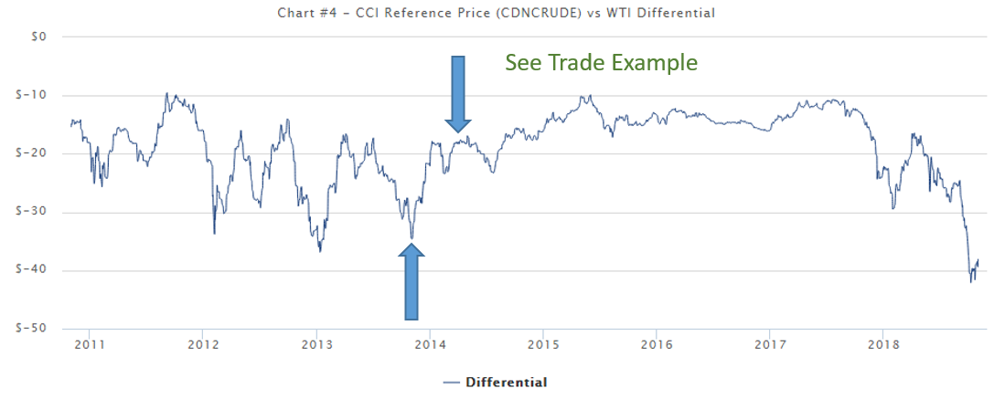Deeply Discounted Oil - Trading The Canadian WCS Spread