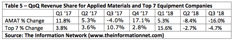 Applied Materials Is Closer To Losing Dominance In Semiconductor