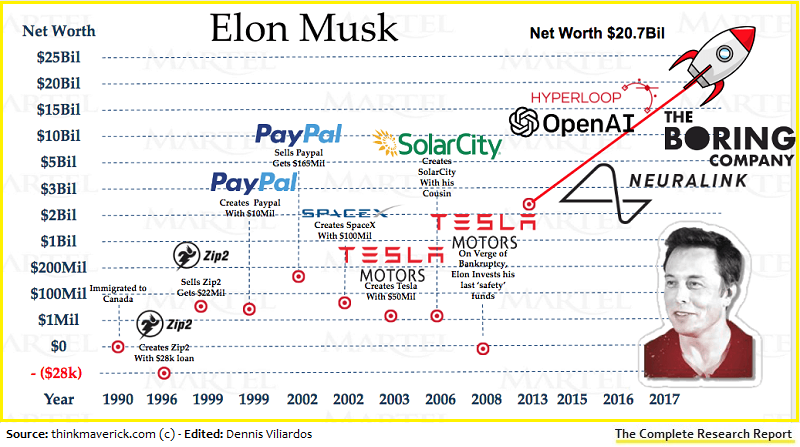11+ Elon Musk Net Worth Chart