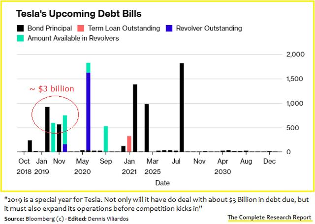 Tesla Debt due