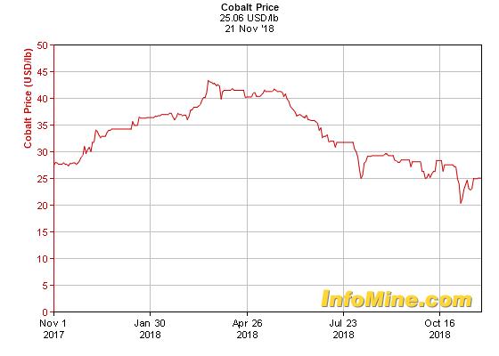 1 Year Cobalt Prices - Cobalt Price Chart
