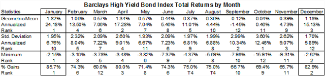 High yield corporate bond returns by month