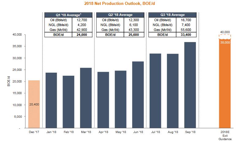 A Closer Look At Alta Mesa - Alta Mesa Resources, Inc  (NASDAQ:AMR