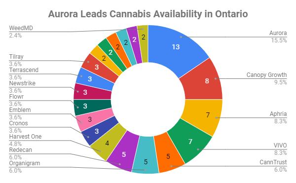 Aurora Cannabis leads cannabis availability in Canada