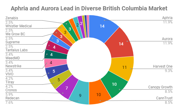 British Columbia has the best cannabis market in Canada, and Aphria and Aurora take the edge in BC