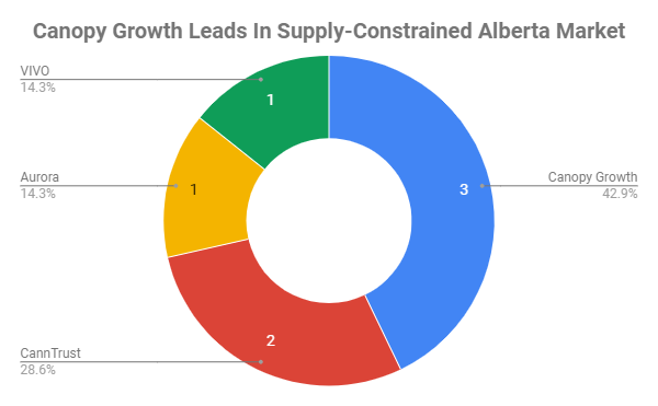 Alberta barely has any cannabis - because producers only sent 20% - but Canopy Growth leads