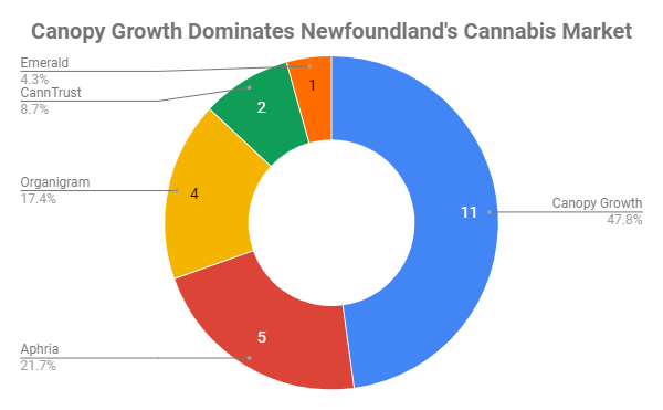 Canopy Growth is dominating the Newfoundland market, with nearly half of strains available on Cannabis NL