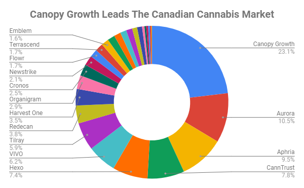 Canopy Growth is the leader in the Canadian cannabis market - the most products in stock