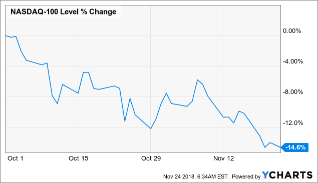 Buy These 3 Deeply Undervalued Tech Blue-Chips Before They Soar | Seeking Alpha