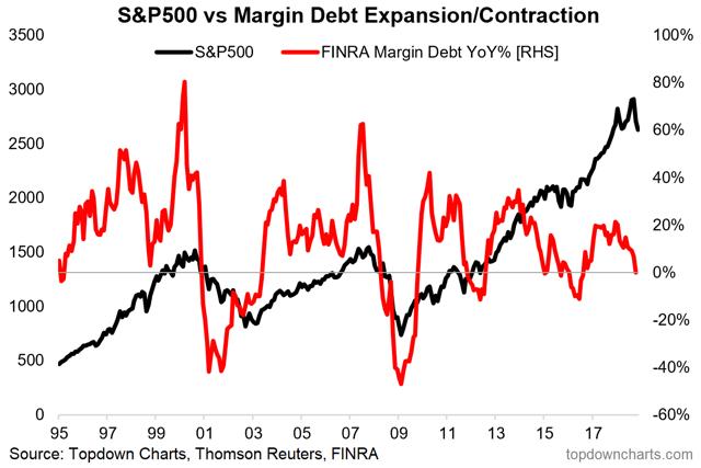 margin debt acceleration - bear market warning signal