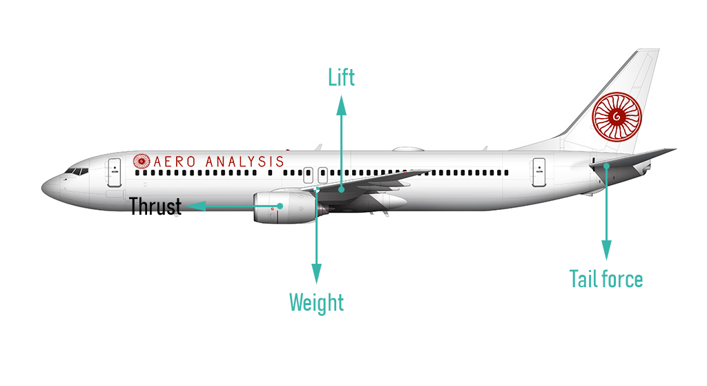 The Boeing 737 MAX Misconceptions: An Engineer's View - The
