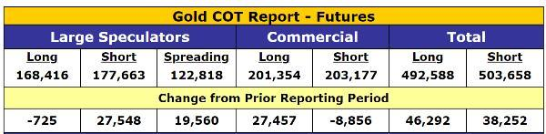 Gold COT Gold January rally