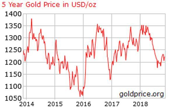 Gold price 5 years Gold January rally