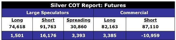 Silver COT Gold January rally