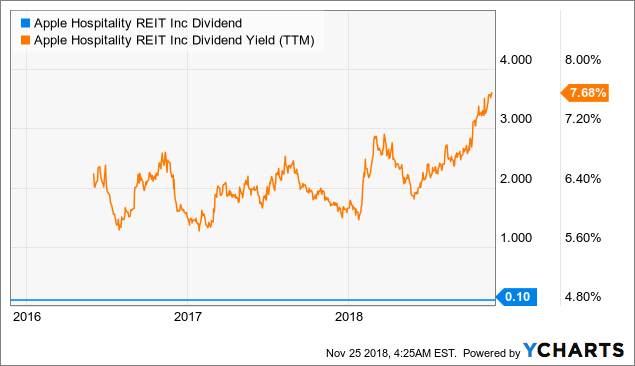 apple hospitality reit dividend payout