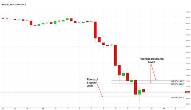 Daily Bitcoin chart