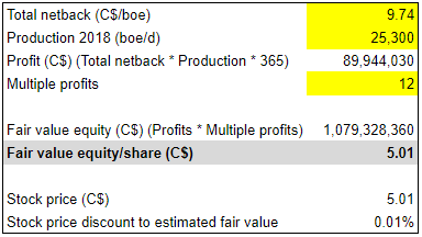 Torc Oil & Gas: Profits With Oil Prices Above $41 5 Per
