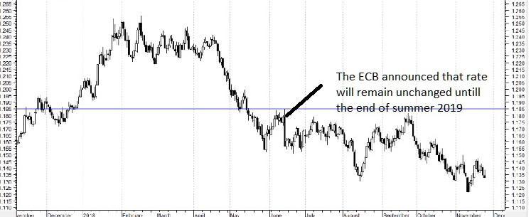 Eur Usd Trend After Ecb Draghi Indication In June