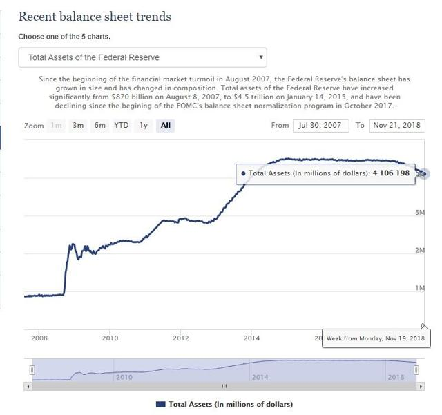 Live Blog: Fed Chair Janet Yellen Press Conference, March ... |Federal Reserve Balance Sheet Duration