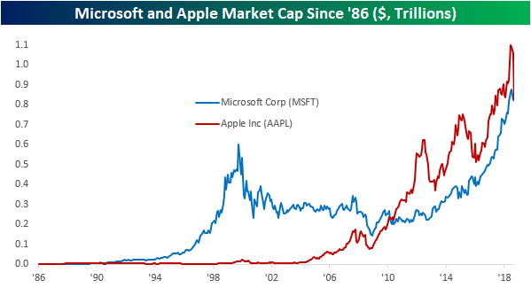 Microsoft briefly beat Apple to become world's most valuable tech stock
