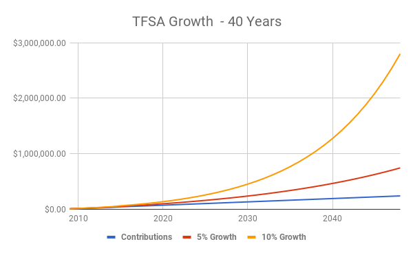 2019 TFSA Contribution Limit - How Much Room Do I Have?