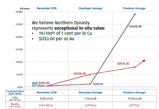 NAK Northern Dynasty Minerals Pebble Mine Share Valuation