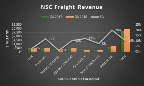 Norfolk Southern Is This As Good As It Gets Norfolk Southern Magnificent Nsc Stock Quote